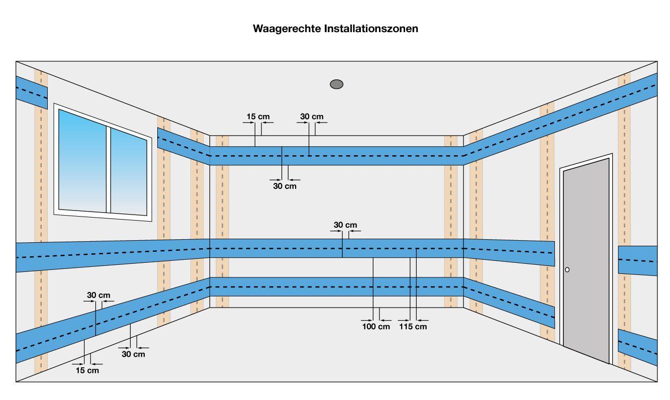 installationszonen elektroinstallation selber machen in. Black Bedroom Furniture Sets. Home Design Ideas