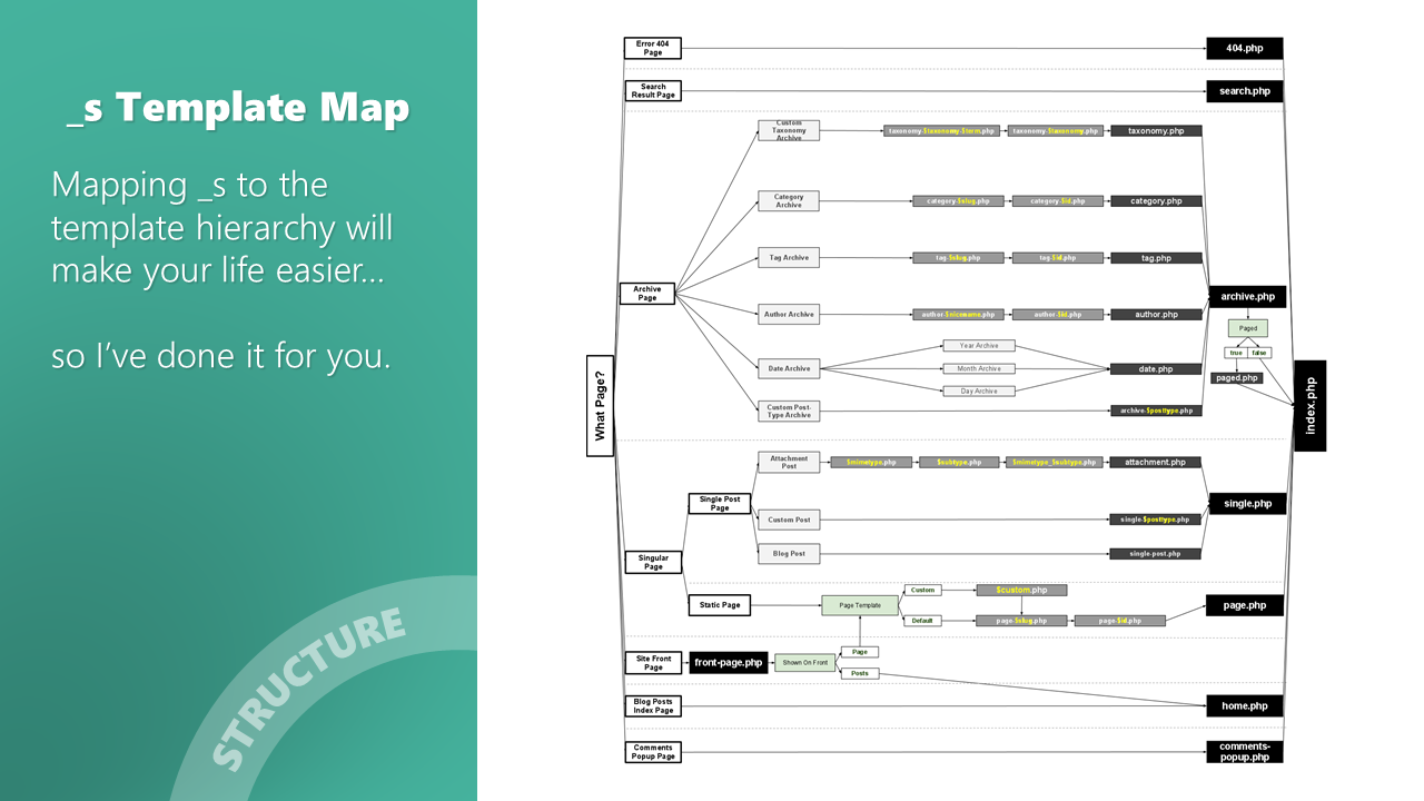 Mor10.com maps WordPress template hierarchy to the _s starter theme
