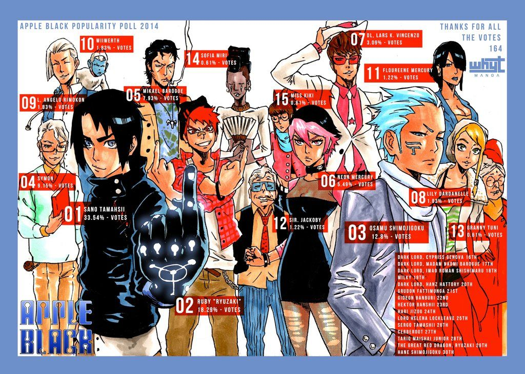 Apple Black Popularity Poll 2014 By Whytmanga Manga Characters Character Inspiration Manga Artist