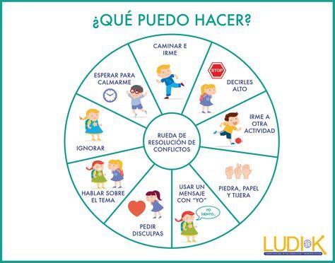 La rueda de resoluci n de conflictos es ideal para for Como hacer un proyecto de comedor infantil