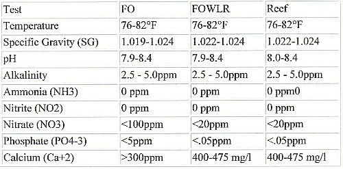 Saltwater Aquariums Charts, Tables, Diagrams and More Saltwater - best of api blueprint url parameters