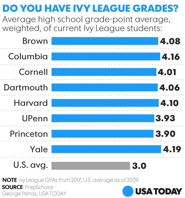 Here\u0027s what it really takes to get into the Ivy League these days