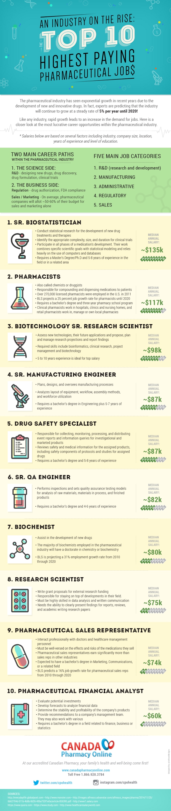 An Industry on the Rise The Top 10 Highest Paying