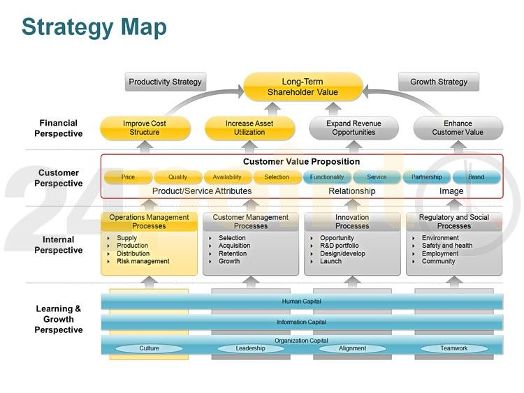 A Strategy Map Strategy map, Strategic planning template