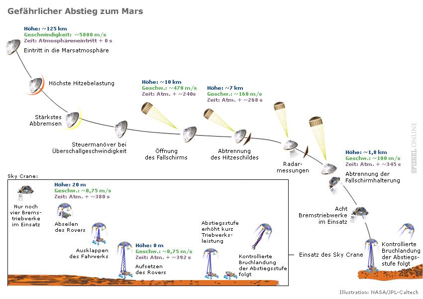 "Complicate manual: the graph show the phase of ""Courisity"" landing on Mars"