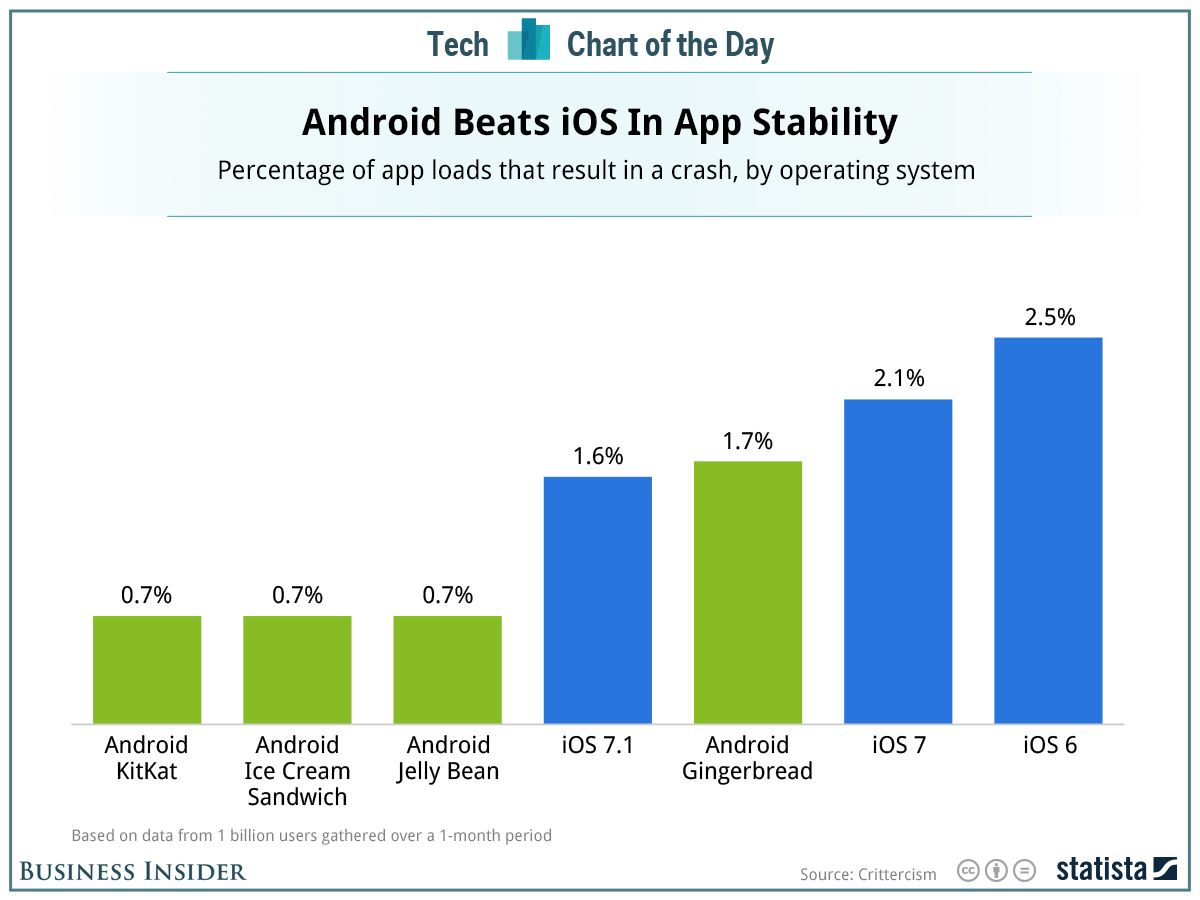 Surprise! iPhone Apps Crash More Than Android Apps