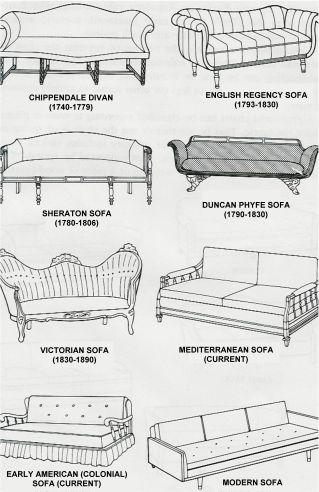 Chart Of Different Furniture Styles Desenho De Arquitetura Interior Estilos De Moveis Design De Mobiliario