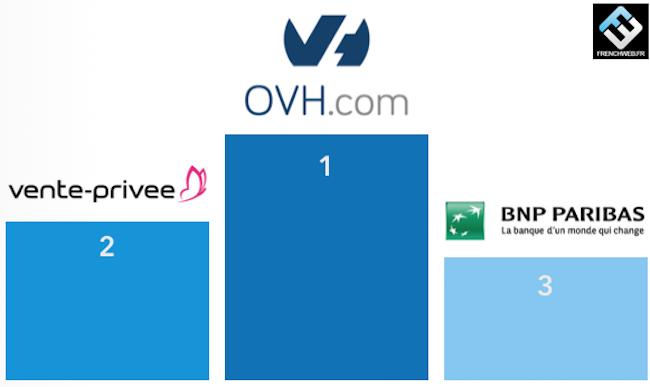 Le Top 100 des entreprises qui recrutent dans le numérique. #RH