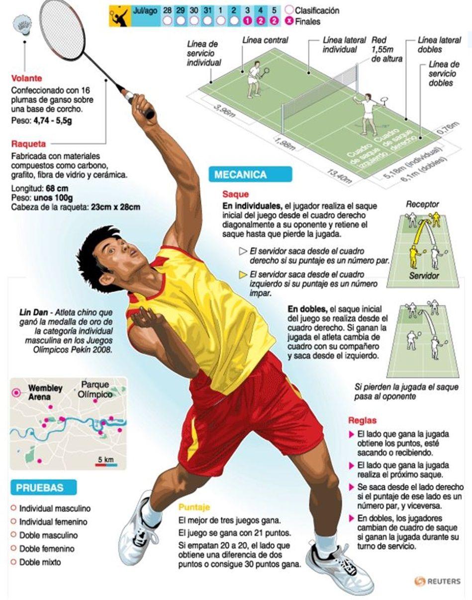 Pin De Avinash Xavy En Badminton Deportes Deportes De Raqueta Deportes Olimpicos