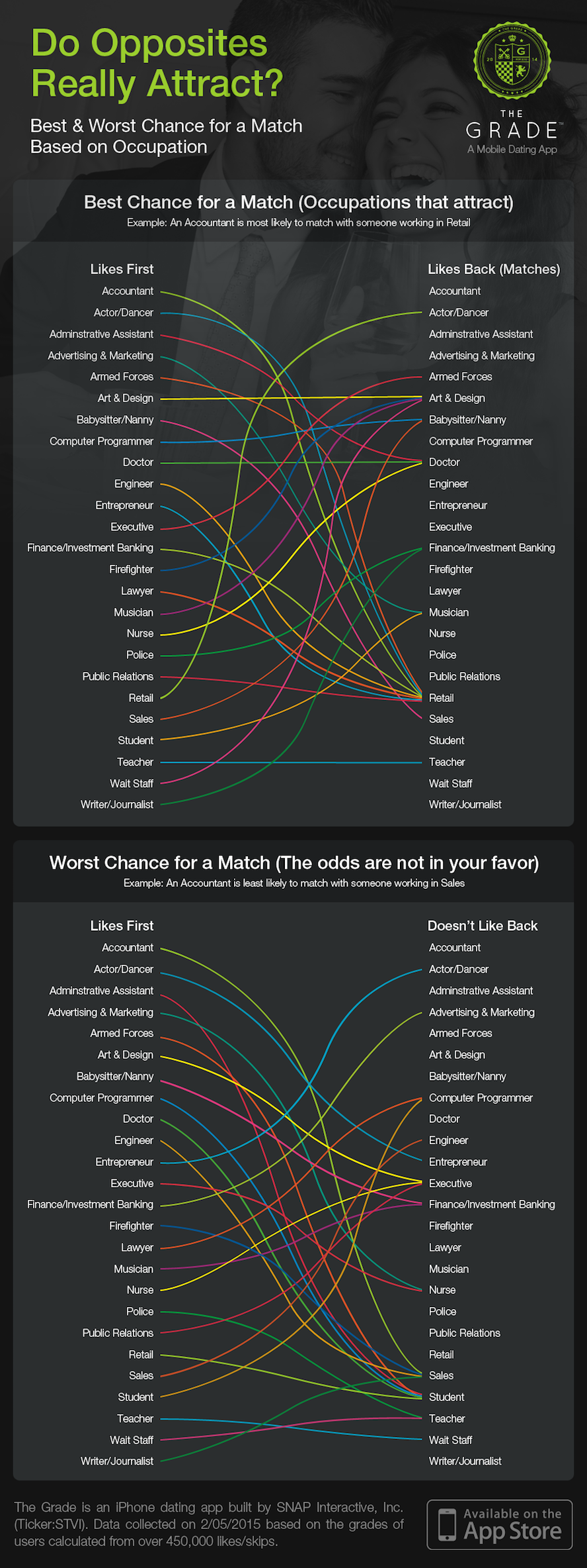 Online dating data visualisatie