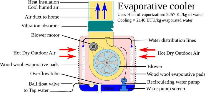 HOW A SWAMP COOLER WORKS  DIAGRAM OF OPERATION   SELF