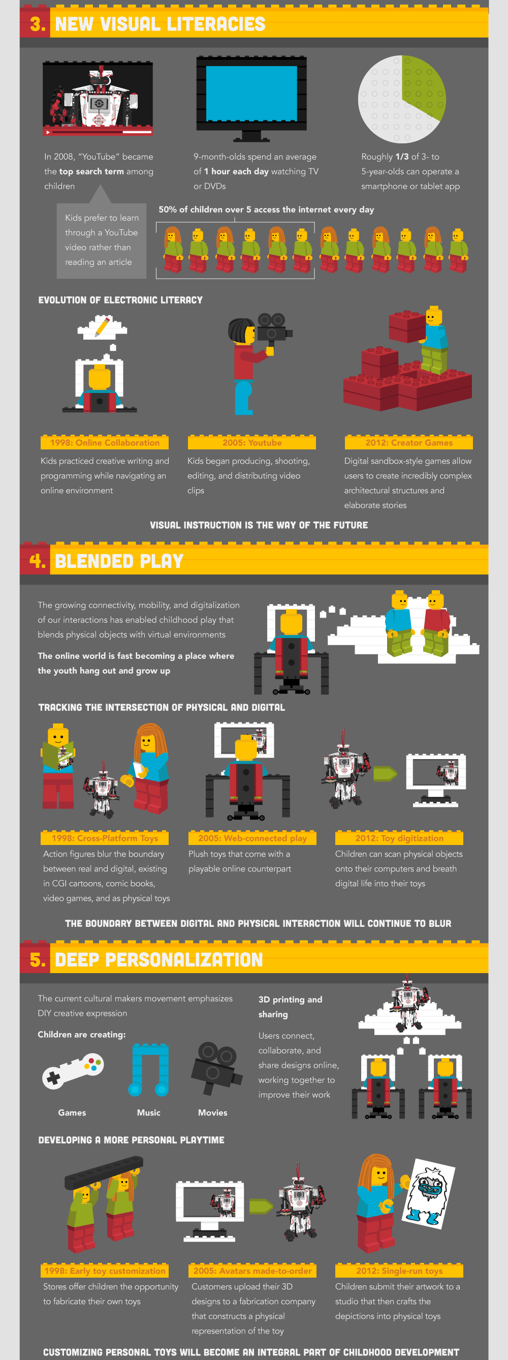 Lego Mindstorms Infographic 2 Of 3 Infographics