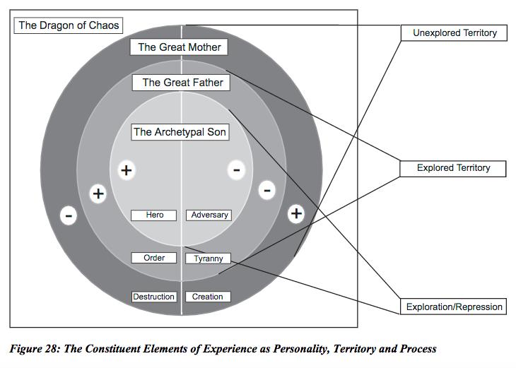 wielka wyprzedaż uk topowe marki moda designerska Jordan Peterson Maps of Meaning Diagram of Archetypes in ...