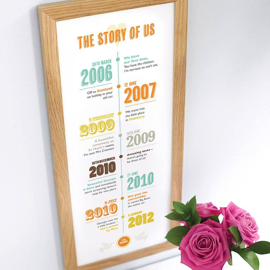 Personalised Story Of Us Timeline Print Wedding Anniversary