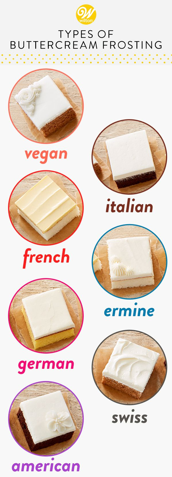 The 7 Types of Buttercream Frosting | Wilton Blog