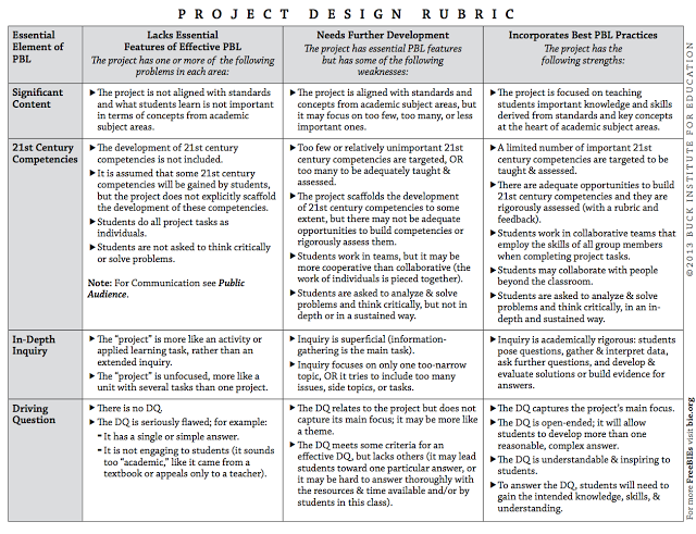 project based learning rubric pdf