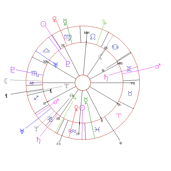 Compatibility With Birth Times Cafe Astrology