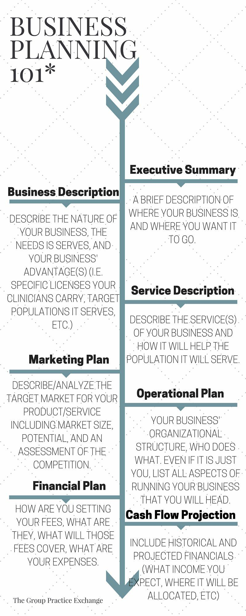 Business Planning Made Easy The Group Practice Exchange