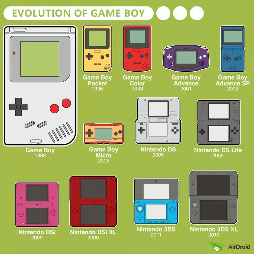 Nintendo Gameboy Infographic Which Is The Best Handheld Gameboy Nintendo Nintendo Dsi