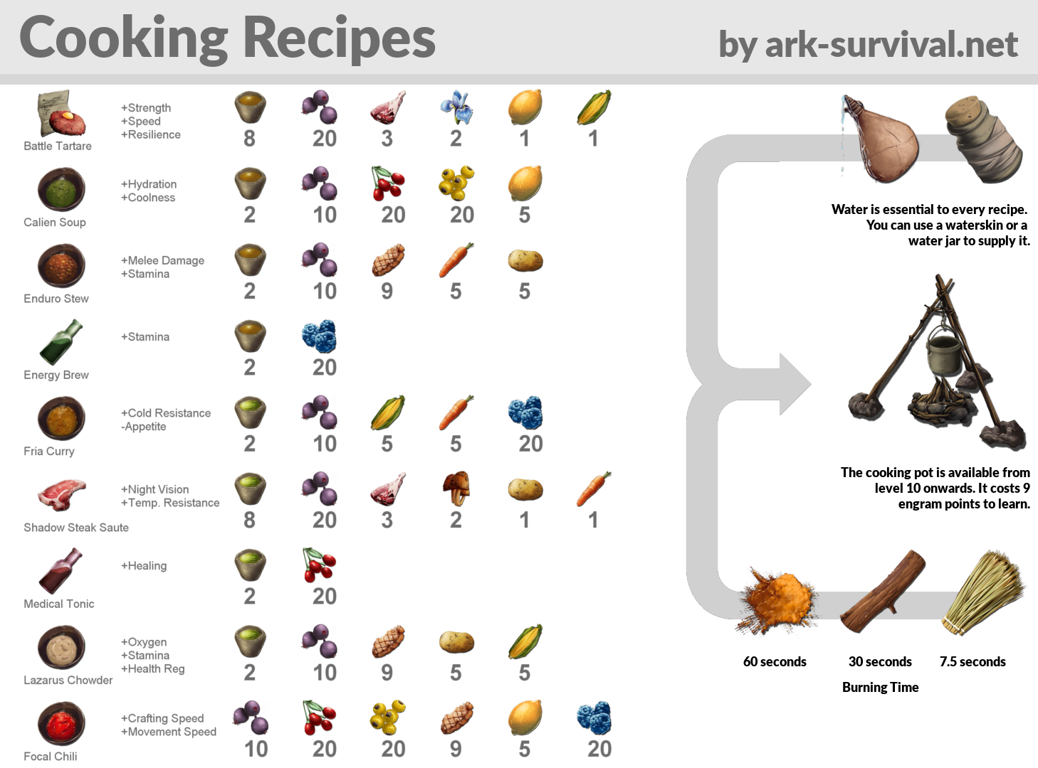 Pin By Gracey On Ark Ark Recipes Ark Survival Evolved Bases Ark Survival Evolved Tips