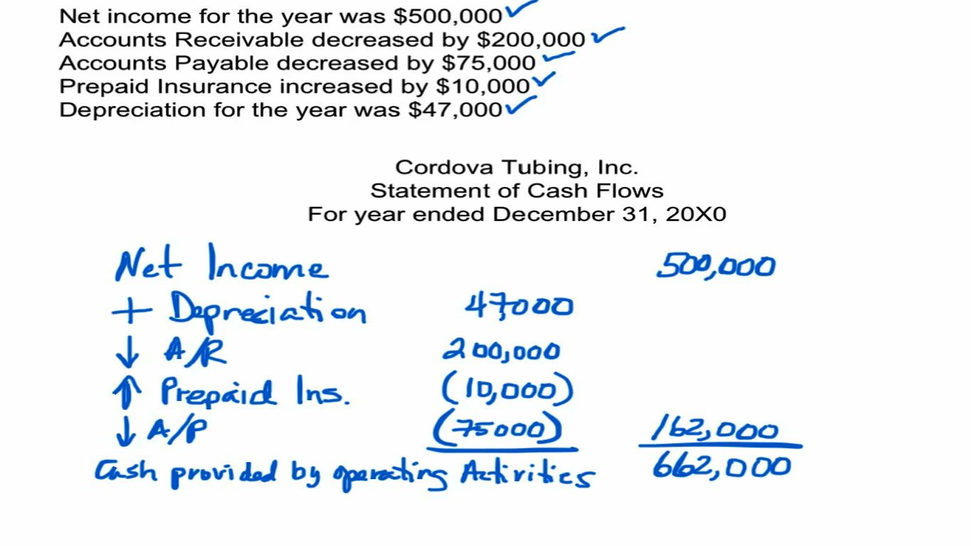 Theaccountingdr The Statement Of Cash Flows