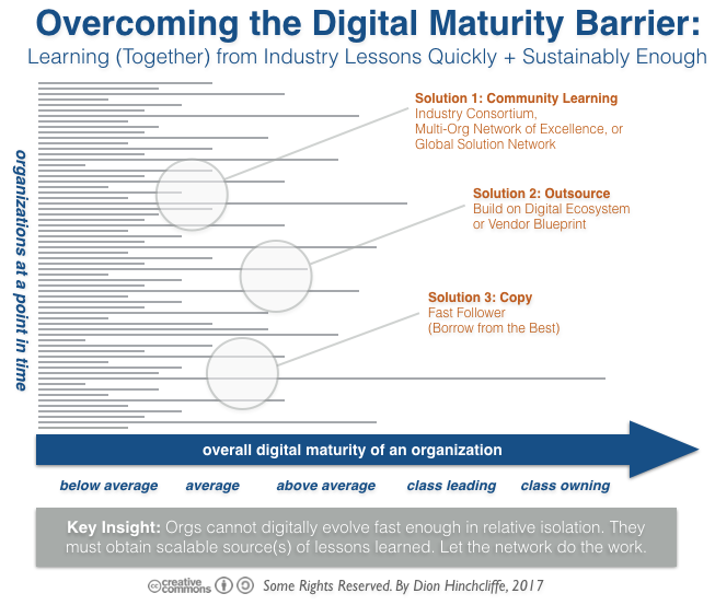 Overcoming digital transformation maturity barrier with community overcoming digital transformation maturity barrier with community learning outsourcing and copying for fast follower malvernweather Choice Image