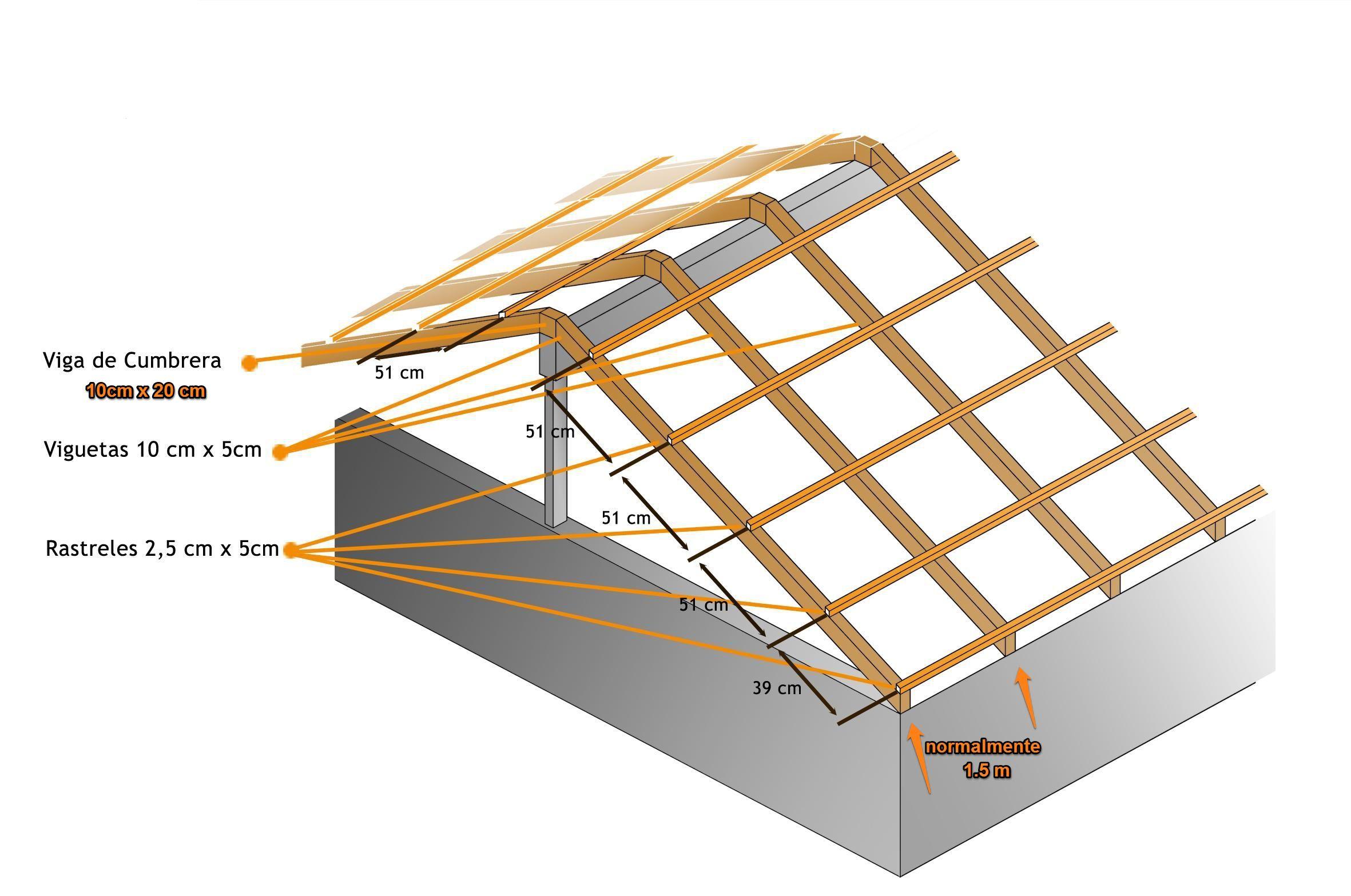 Estructura mínima y necesaria del Sistema ROOFECO. Quítese el peso de encima! con la teja ligera Roofeco