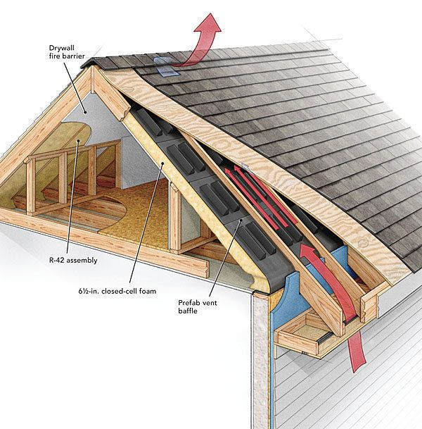 For More On Roofs And Ventilation Check Out These Videos Video Series How To Replace A Roof Insulation For An Airtigh In 2020 Building A House Attic Renovation Roof