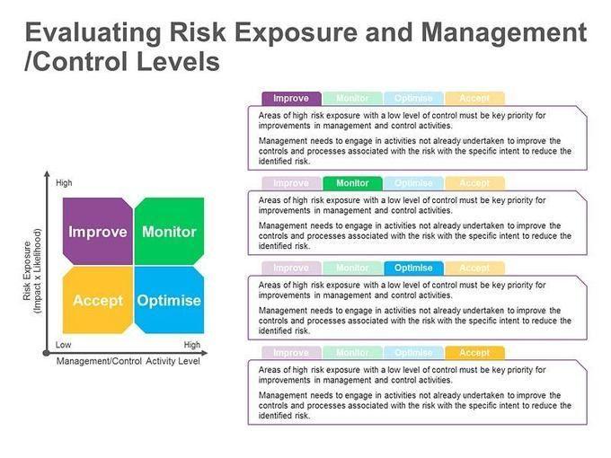 Risk Management risk analysis assessment Pinterest Risk - risk management plans