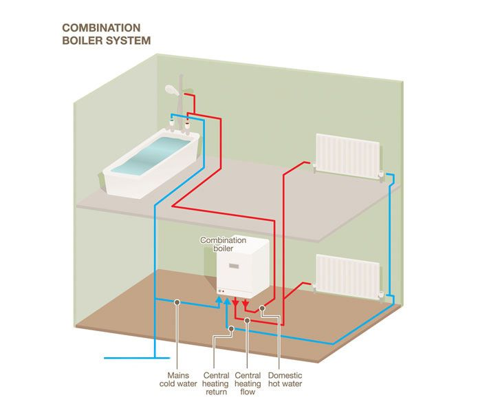 How a combi gas boiler system works | Home | Pinterest | Gas boiler ...