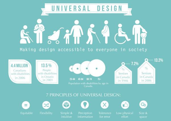 Universal design what it is and what are its principles for Bathroom design principles