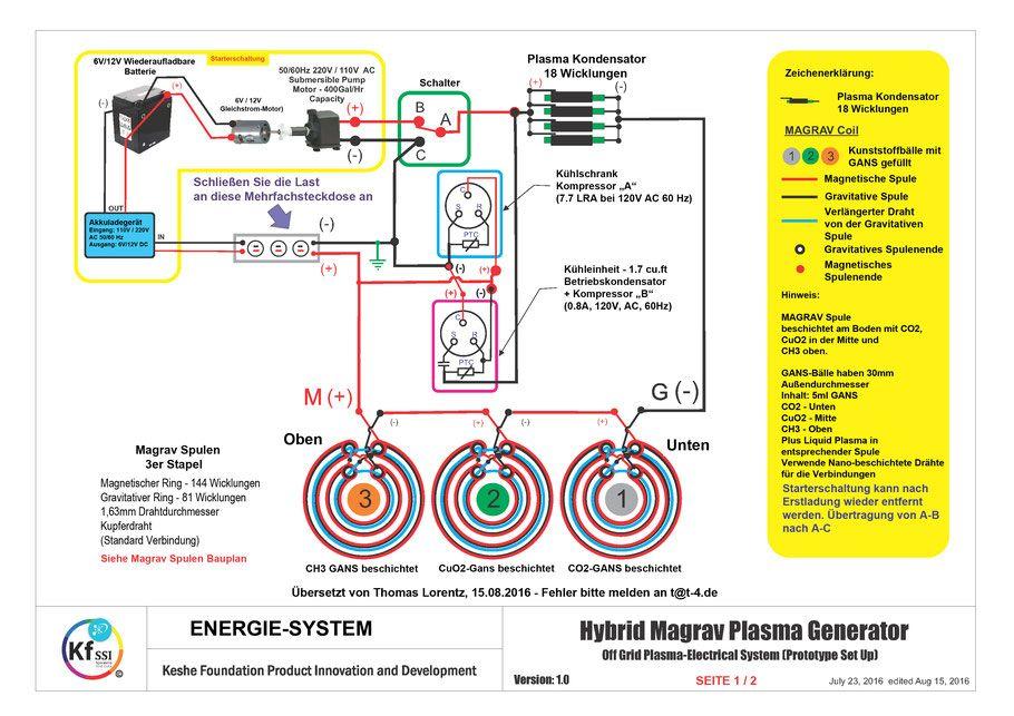 Magravs-power plasma generator off grid