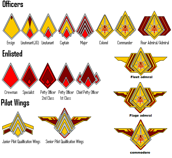 Battlestar Galactica Ranks