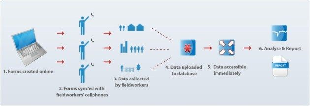 Capture open source data collection mobile software Evaluation - software evaluation