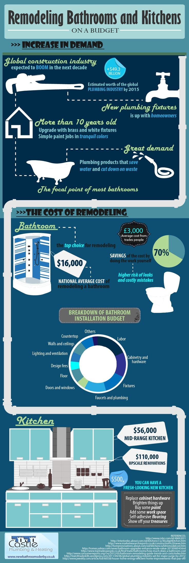 Picture Gallery For Website The cost of remodeling infographic