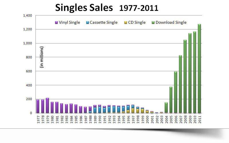 secondo i dati forniti dalla RIAA - come si vede in questa diapositiva - il disco singolo era quasi morto nel 2003.   Il rovescio della medaglia è che L'aumento esponenziale dei singoli download, corrisponde al crollo nella vendita sugli album.