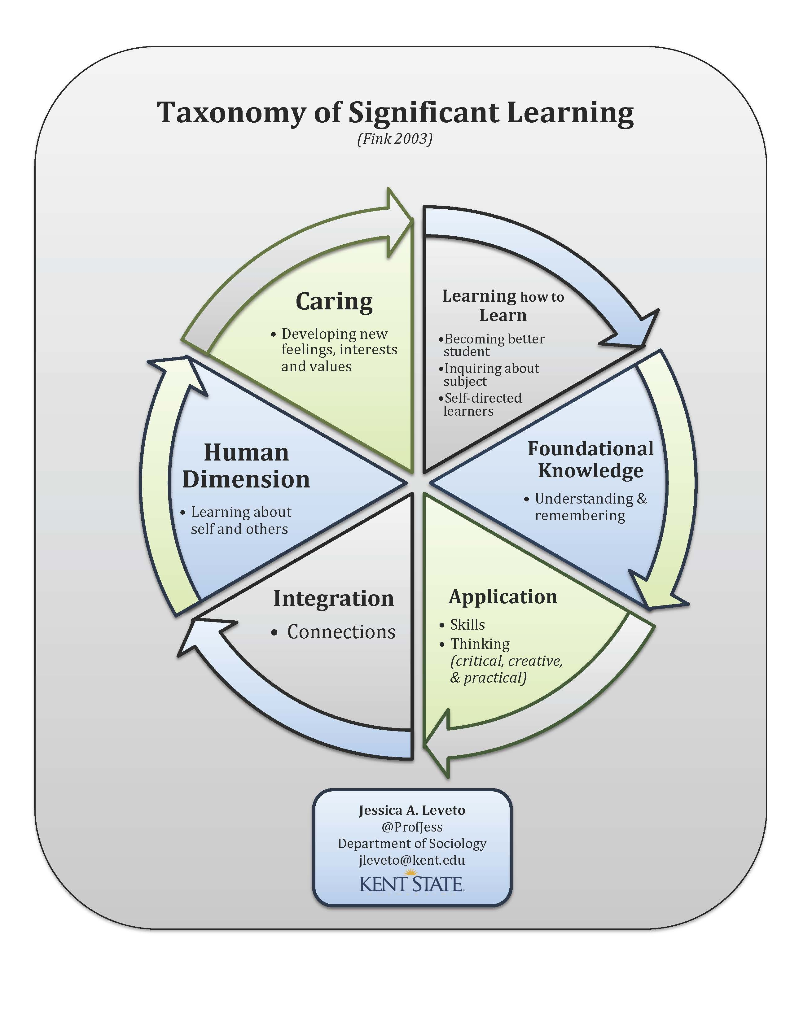 kent c4 diagram wiring diagram centrekent c4 diagram taxonomy of significant learning fink 2003 handout created [ 2550 x 3300 Pixel ]
