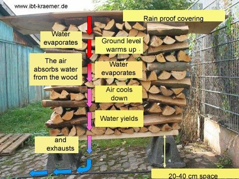 How To Store Firewood Diy Garden Ideas Easy Firewood Wood Shed