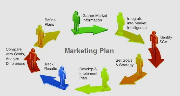 Marketing Plan Example BUSINESS Pinterest - marketing strategy template