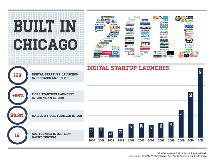 Built In Chicago Annual Report: VC Activity Up 449% in 2011
