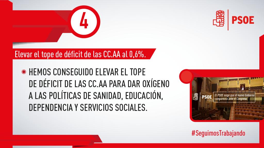 Fruto de nuestra labor parlamentaria conseguimos 4.000 millones de euros más para que las comunidades autónomas mantengan el Estado del bienestar. #SeguimosTrabajando #PSOE
