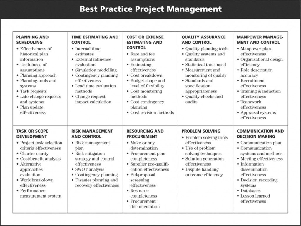 Project Management Diagram Business Functional Areas Broken Down