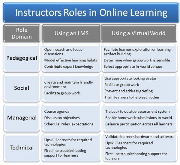 Workforce Analysis Instructional Design Online Learning Training And Development Pin Learning Management System Effective Learning Learning And Development