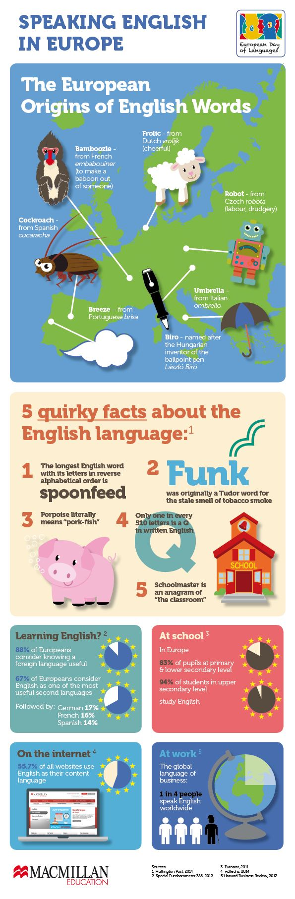 English In Italian: Infographic On The Origins Of Words And Quirky Language