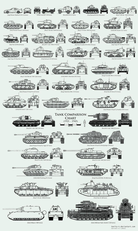 WW2 Tank Size Comparison Chart by Sanity-X.deviantart.com on @DeviantArt