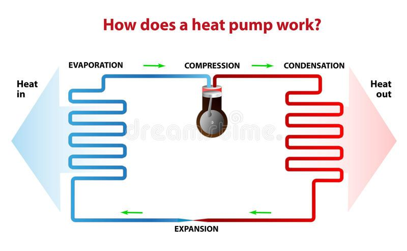 How Does A Heat Pump Work A Heat Pump Works Similarly Like