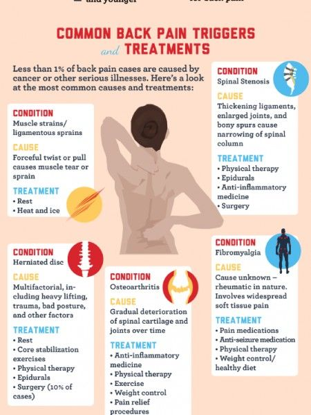 Pin On Back Pain Cause And Effect