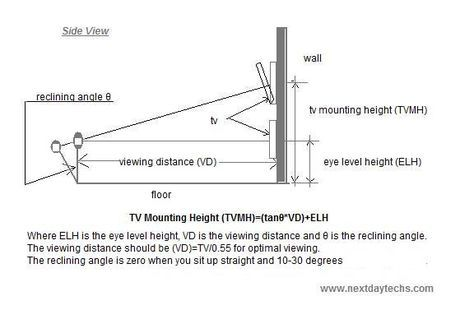 In Order To Determine The Height That The Tv Should Be Mounted We First Need To Know The Size Of The Tv The Viewi Mounted Tv Height Wall Mounted Tv Tv