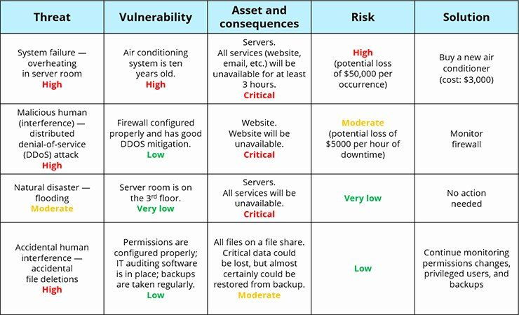 Information Security Risk Assessment Template In 2020 Assessment