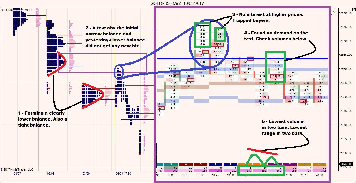 Register For Our Webinar Trading Gold Using Orderflow By Dean On